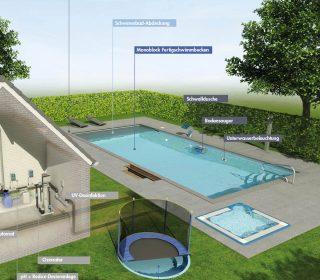 Planung eines Pools